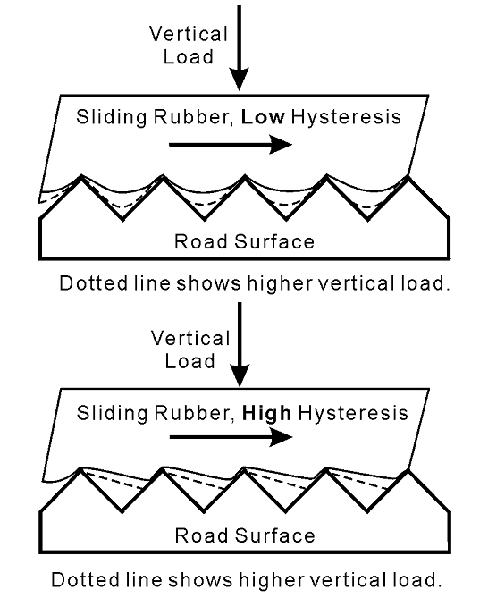 Hysteresis in sliding rubber