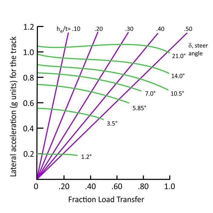 Potential Diagram